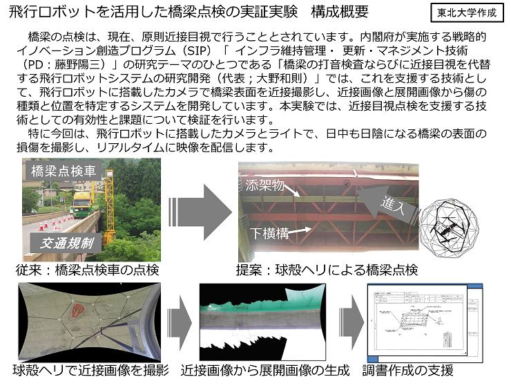実証実験概要図(東北大学作成)