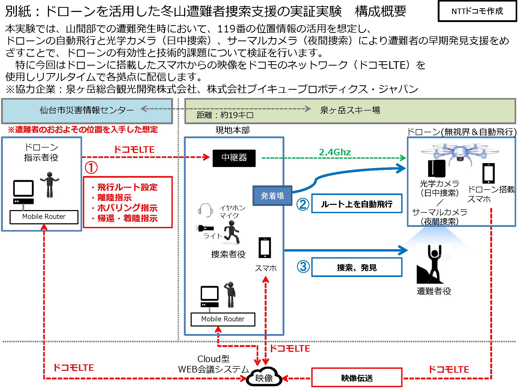 実証実験イメージ((株)NTTドコモ作成)