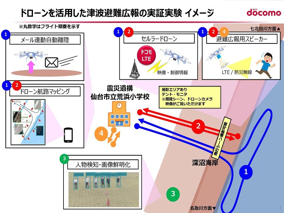 実証実験イメージ図((株)NTTドコモ作成)
