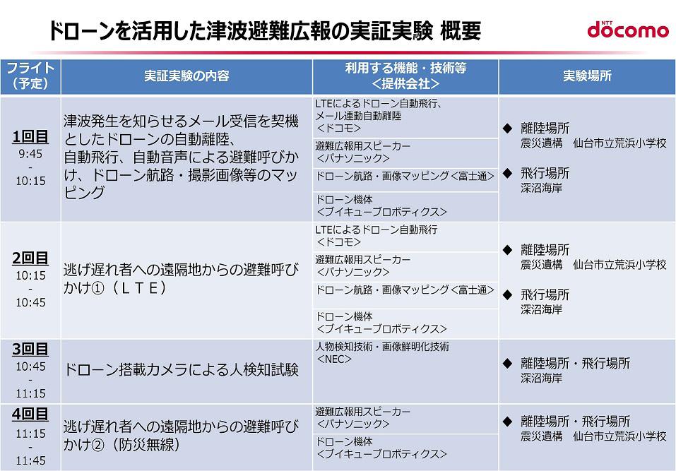 実証実験概要((株)NTTドコモ作成)