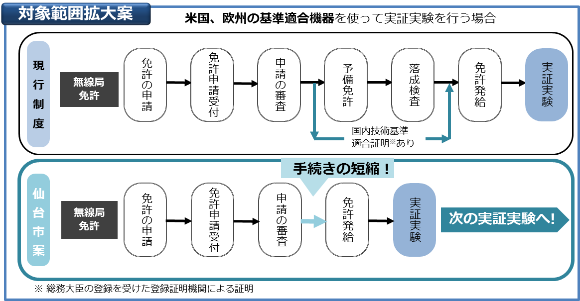 電波法第15条の対象範囲拡大の提案イメージ図