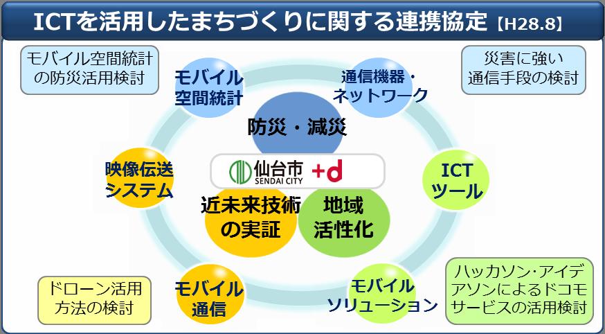 ICTを活用したまちづくりに関する連携協定図