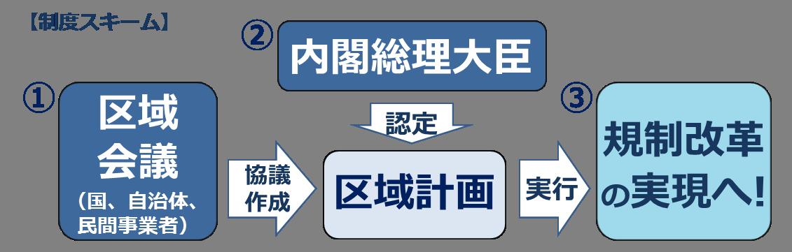 制度スキーム図
