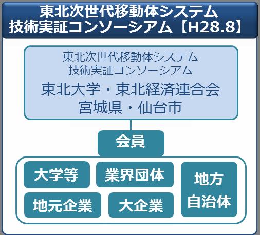 東北次世代移動体システム技術実証コンソーシアムの構成