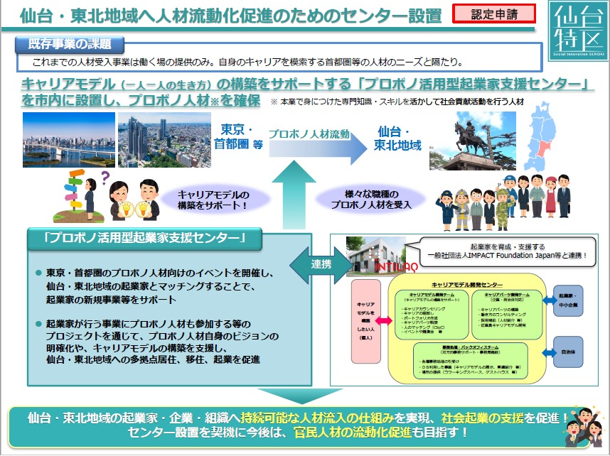 認定申請に関する図