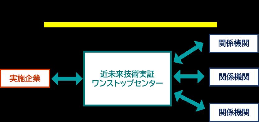 近未来実証ワンストップセンター図