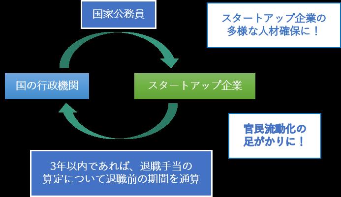 退職特例イメージ図